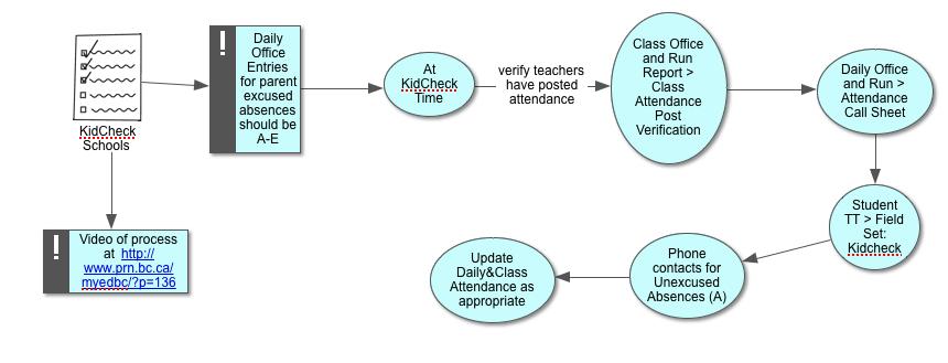 KidCheck Process